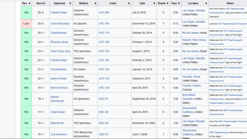 Aldo's championship fight record.png