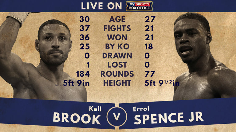 skysports-kell-brook-v-errol-spence-errol-spence-kell-brook-tale-of-the-tape_3913428.jpg
