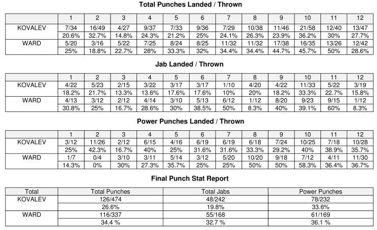 ward-kovalev-compubox-punch-stats